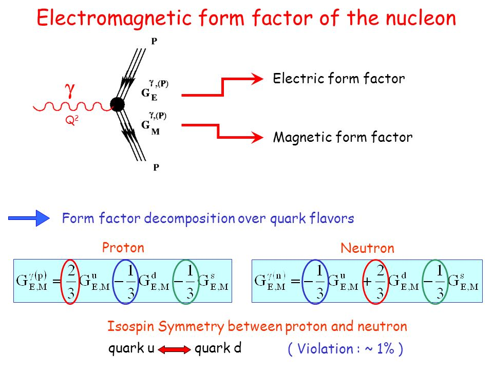 Electromagnetic form factor of the nucleon Electric form factor Magnetic form factor Q2Q2 Form factor decomposition over quark flavors Isospin Symmetry between proton and neutron quark uquark d ( Violation : ~ 1% ) Proton Neutron