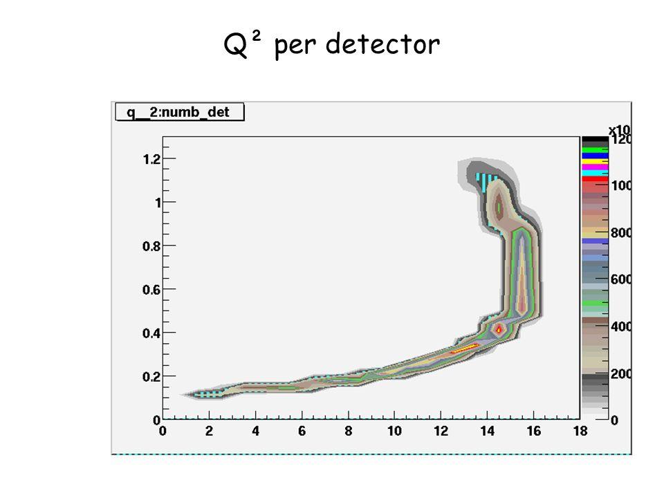 Q² per detector
