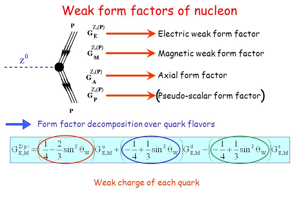 Weak form factors of nucleon Form factor decomposition over quark flavors Electric weak form factor Pseudo-scalar form factor Magnetic weak form factor Axial form factor ( ) em.