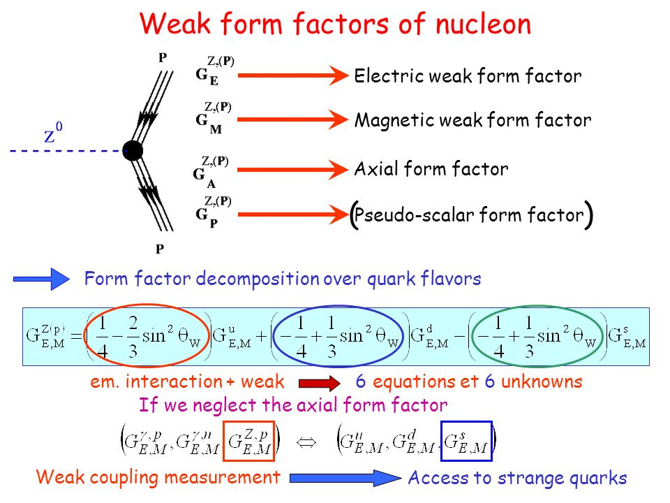 Weak process extraction Weak process very small in comparison to electromagnetic interaction : at Q² = 1 (GeV/c)², But, weak interaction violates the symmetry of parity Experimental method : electron-proton elastic scattering, with longitudinally polarized electronse, e R p e, e L p