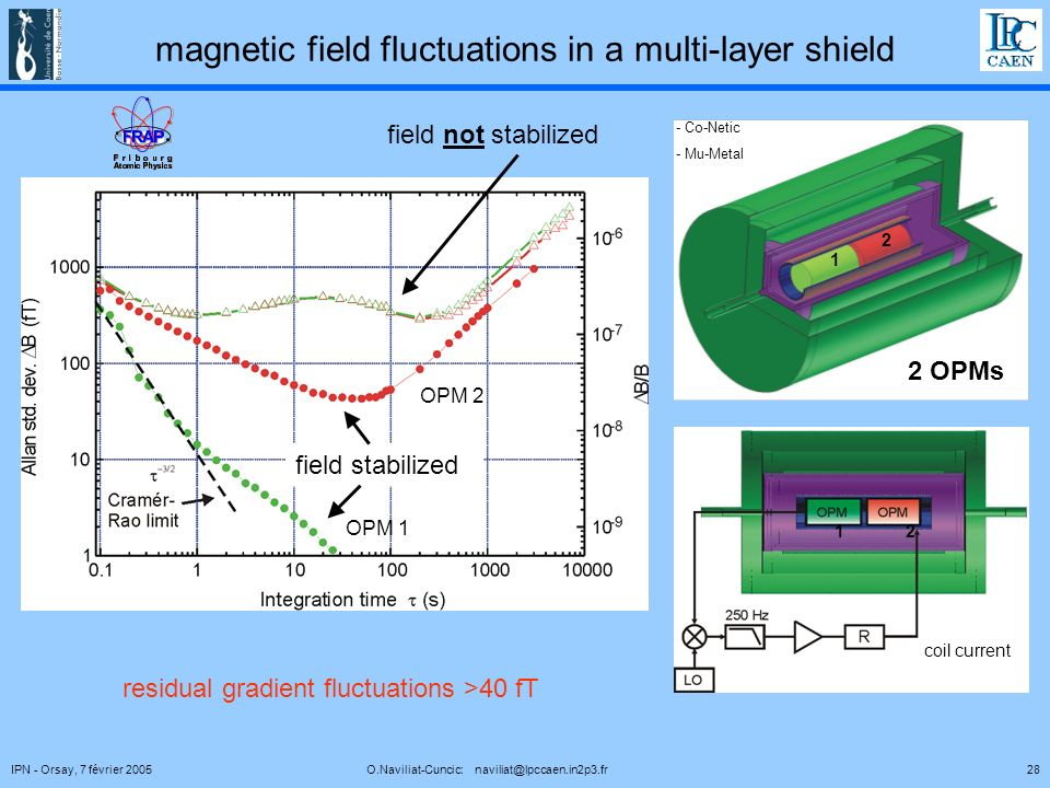 28IPN - Orsay, 7 février 2005 O.Naviliat-Cuncic: naviliat@lpccaen.in2p3.fr magnetic field fluctuations in a multi-layer shield field not stabilized fi
