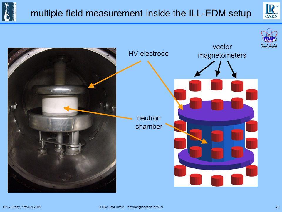 29IPN - Orsay, 7 février 2005 O.Naviliat-Cuncic: naviliat@lpccaen.in2p3.fr multiple field measurement inside the ILL-EDM setup HV electrode vector magnetometers neutron chamber