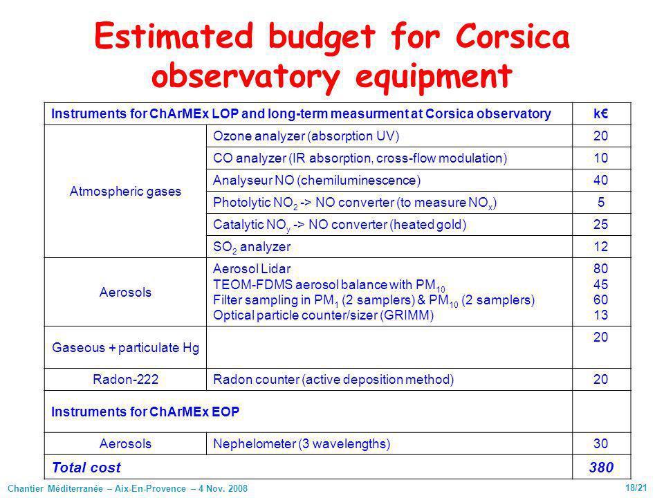 Chantier Méditerranée – Aix-En-Provence – 4 Nov. 2008 18/21 Estimated budget for Corsica observatory equipment Instruments for ChArMEx LOP and long-te
