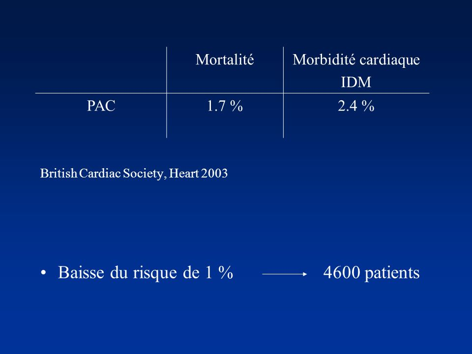 MortalitéMorbidité cardiaque IDM PAC1.7 %2.4 % British Cardiac Society, Heart 2003 Baisse du risque de 1 % 4600 patients