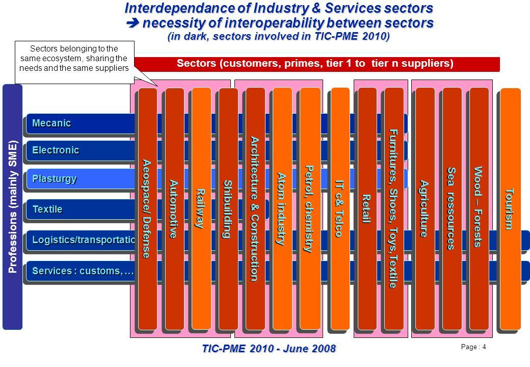 Page : 4 TIC-PME 2010 - June 2008 Logistics/transportationLogistics/transportation Interdependance of Industry & Services sectors necessity of interop