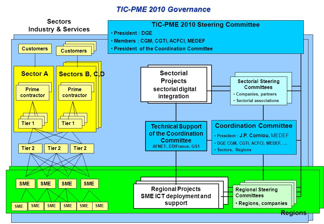 Page : 6 TIC-PME 2010 - June 2008 SME dddddd Prime contractor Tier 1 Tier 2 SME Sector A dddddd Prime contractor Tier 1 Sectors B, C,D TIC-PME 2010 Governance TIC-PME 2010 Steering Committee President : DGE Members : CGM, CGTI, ACFCI, MEDEF President of the Coordination Committee Regions Sectors Industry & Services Customers Regional Projects SME ICT deployment and support Sectorial Projects sectorial digital integration Sectorial Steering Committees Companies, partners Sectorial associations Clients Customers Regional Steering Committees Regions, companies Technical Support of the Coordination Committee AFNET, EDIFrance, GS1 Coordination Committee President : J.P.