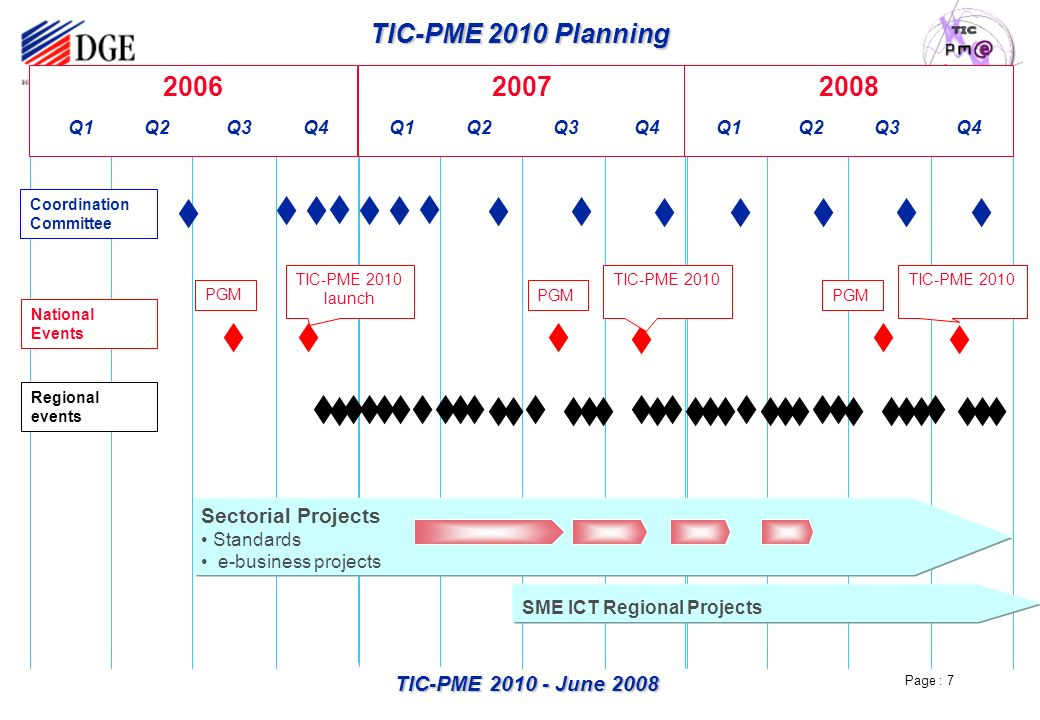 Page : 7 TIC-PME 2010 - June 2008 200720082006 Q1 Q2 Q3 Q4 Q1 Q2 Q3 Q4 Q1 Q2 Q3 Q4 TIC-PME 2010 Planning Sectorial Projects Standards e-business projects SME ICT Regional Projects Coordination Committee National Events Regional events TIC-PME 2010 launch TIC-PME 2010 PGM