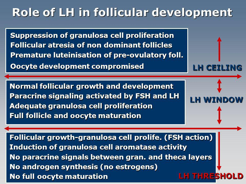 Role of LH in follicular development Suppression of granulosa cell proliferation Follicular atresia of non dominant follicles Premature luteinisation