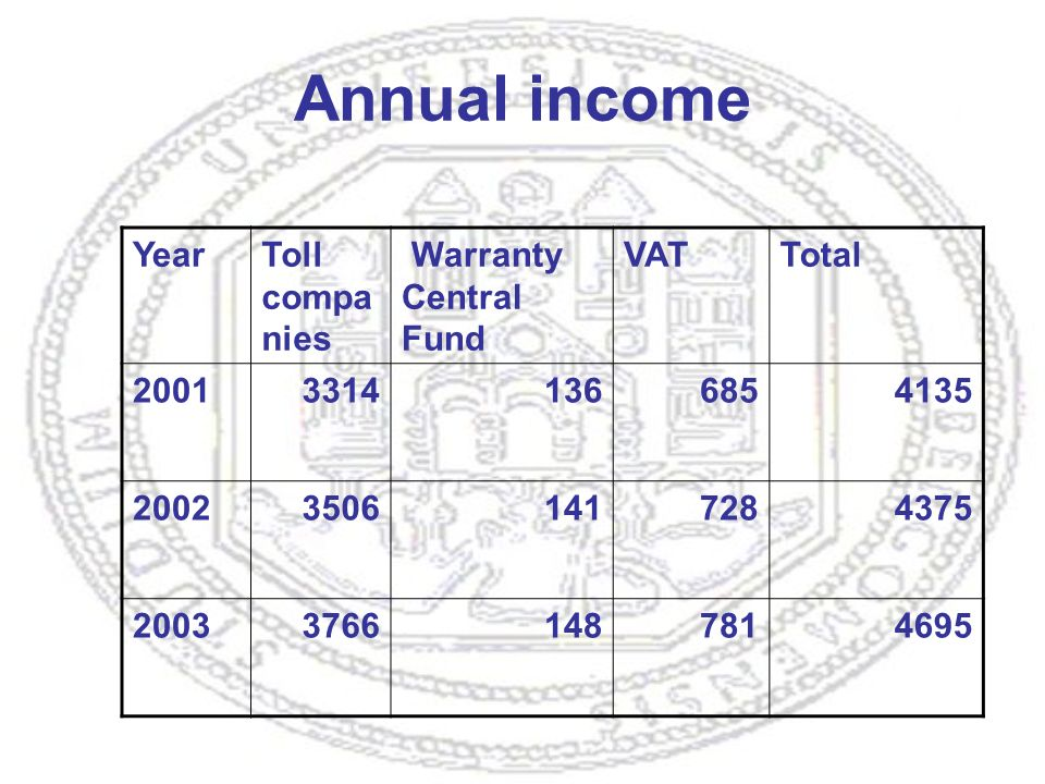 Annual income YearToll compa nies Warranty Central Fund VATTotal 200133141366854135 200235061417284375 200337661487814695