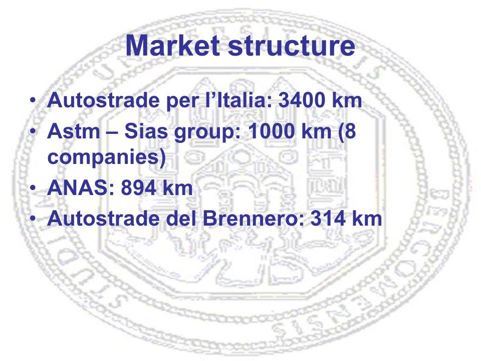 Market structure Autostrade per lItalia: 3400 km Astm – Sias group: 1000 km (8 companies) ANAS: 894 km Autostrade del Brennero: 314 km