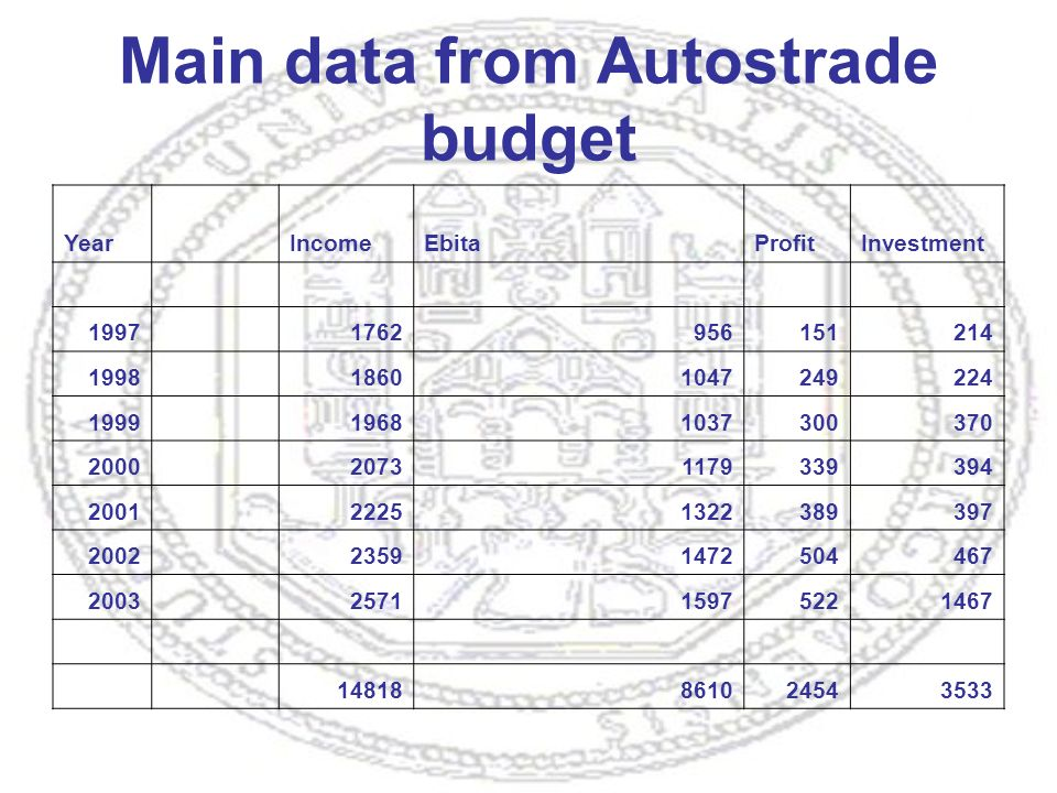 Main data from Autostrade budget Year IncomeEbitaProfitInvestment 1997 1762956151214 1998 18601047249224 1999 19681037300370 2000 20731179339394 2001 22251322389397 2002 23591472504467 2003 257115975221467 14818861024543533