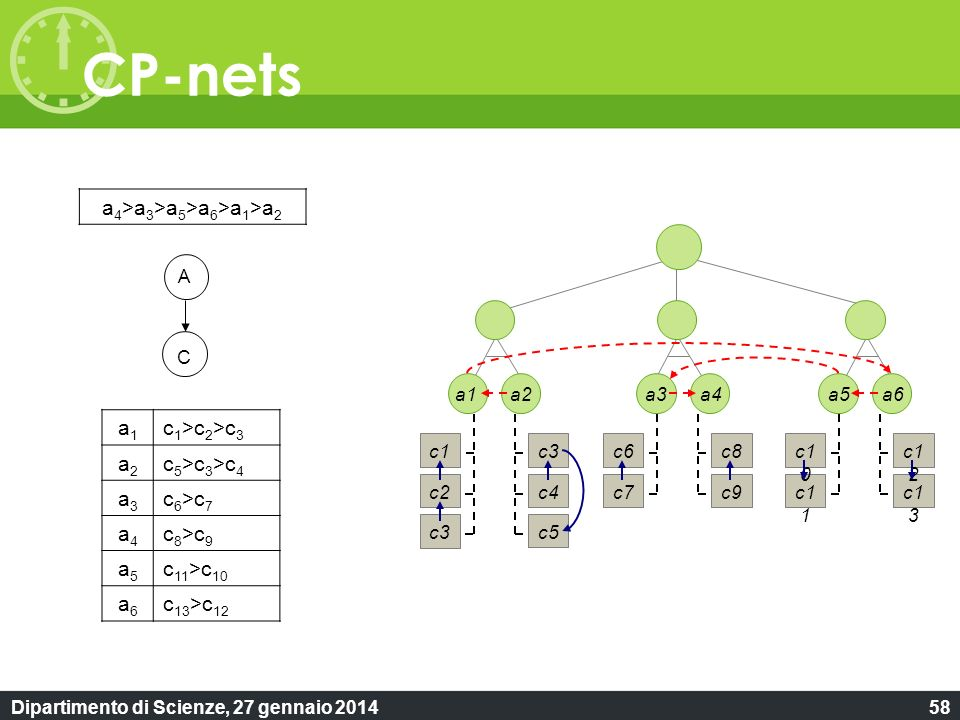 Dipartimento di Scienze, 27 gennaio 201458 CP-nets a1a1 c 1 >c 2 >c 3 a2a2 c 5 >c 3 >c 4 a3a3 c 6 >c 7 a4a4 c 8 >c 9 a5a5 c 11 >c 10 a6a6 c 13 >c 12 A C a 4 >a 3 >a 5 >a 6 >a 1 >a 2 c2 c3 c1 c4 c5 c3 c7 c6 c9 c8 c1 1 c1 0 c1 3 c1 2 a1a2a3a4a5a6