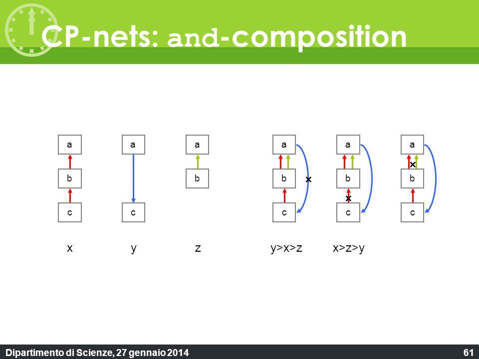 Dipartimento di Scienze, 27 gennaio 201461 CP-nets: and -composition a b cc aa b aaa b c b c b c xyy>x>zx>z>yz