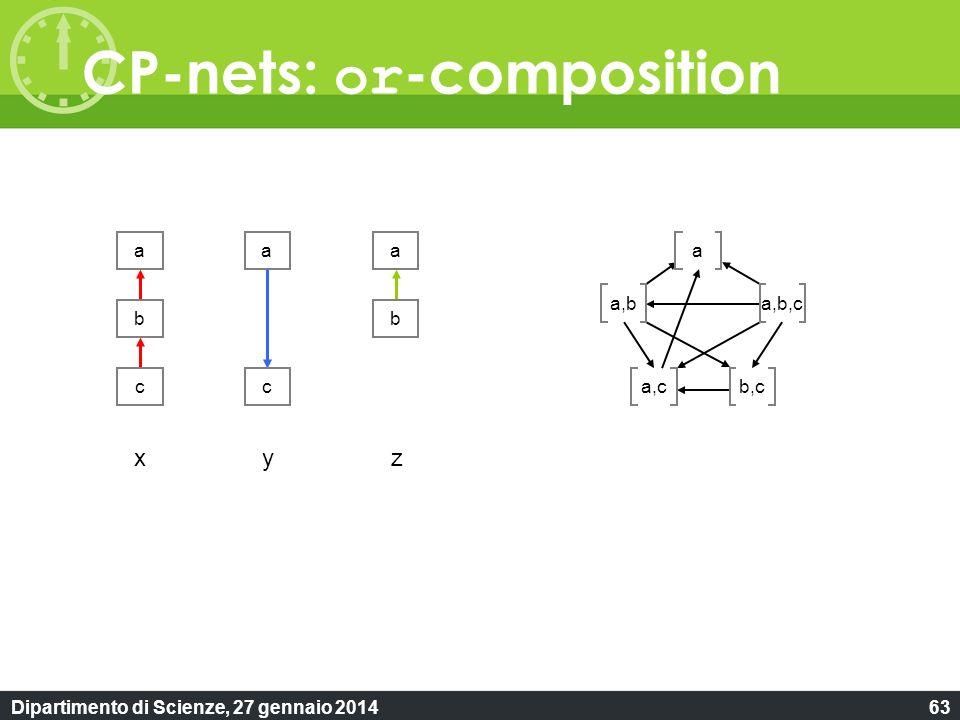 Dipartimento di Scienze, 27 gennaio 201463 CP-nets: or -composition a b cc aa b a,b,c b,c a a,b a,c xyz