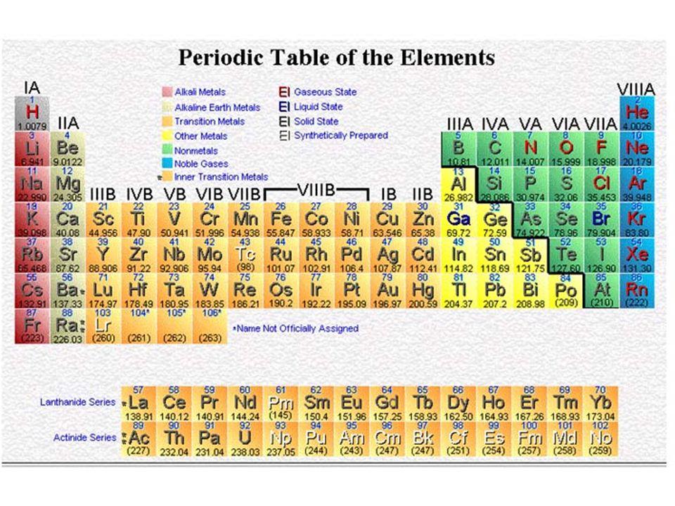 Atomic Radius Increases Aumenta