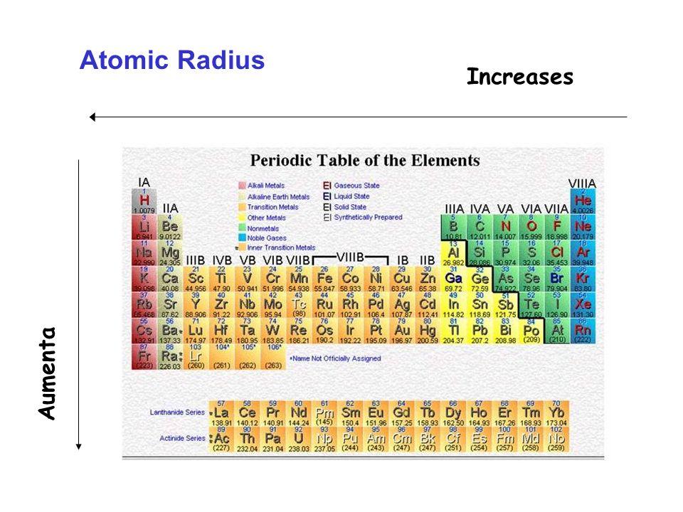 Electronegativity Increases Decreases