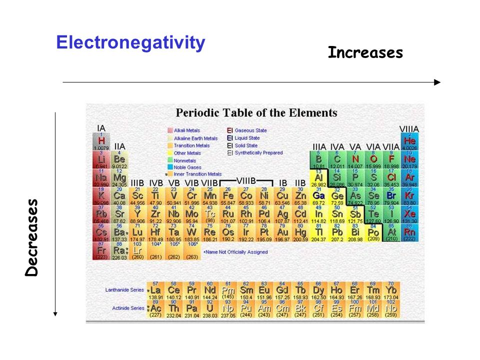 Electron affinity Aumenta Diminuisce