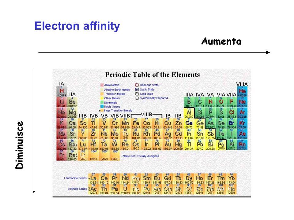 Ionization Energy Aumenta Diminuisce
