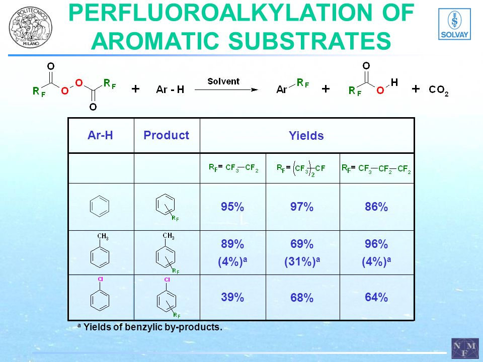 PERFLUOROALKYLATION OF AROMATIC SUBSTRATES 86% 95%97% Ar-HProduct Yields 96% (4%) a 89% (4%) a 69% (31%) a a Yields of benzylic by-products. 64% 39% 6