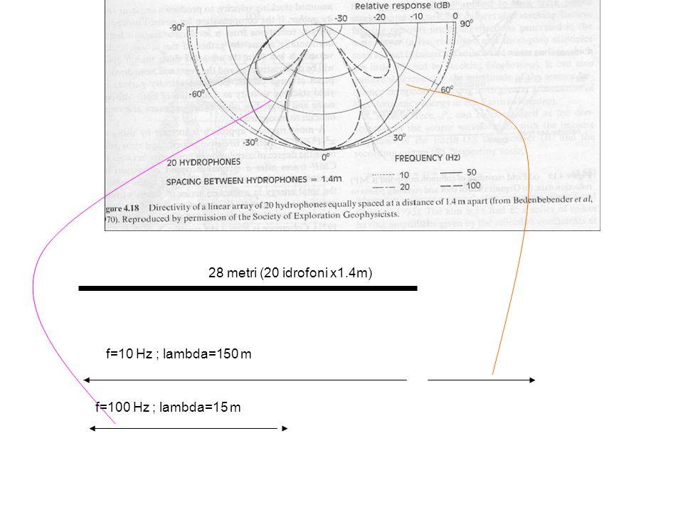 28 metri (20 idrofoni x1.4m) f=10 Hz ; lambda=150 m f=100 Hz ; lambda=15 m