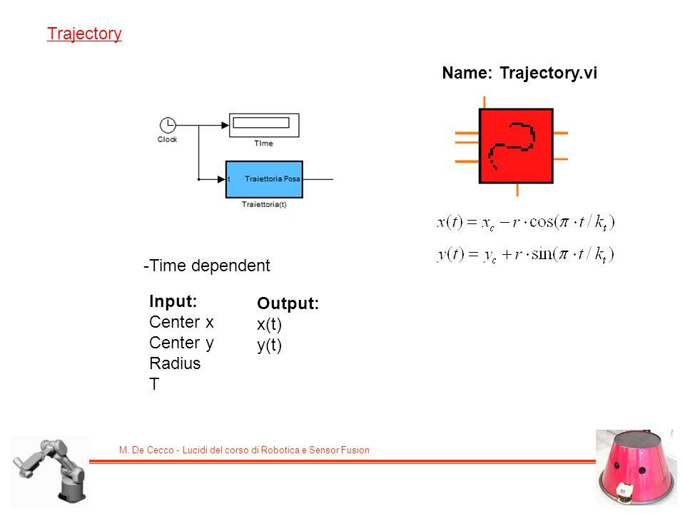 M. De Cecco - Lucidi del corso di Robotica e Sensor Fusion Trajectory -Time dependent Input: Center x Center y Radius T Output: x(t) y(t) Name: Trajec