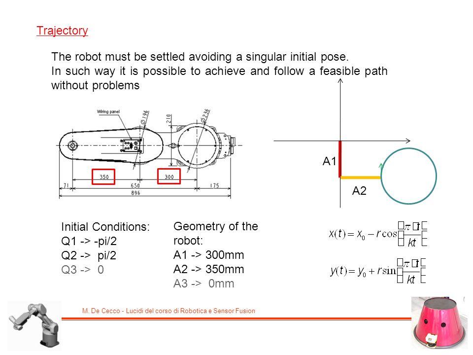 M. De Cecco - Lucidi del corso di Robotica e Sensor Fusion Trajectory The robot must be settled avoiding a singular initial pose. In such way it is po