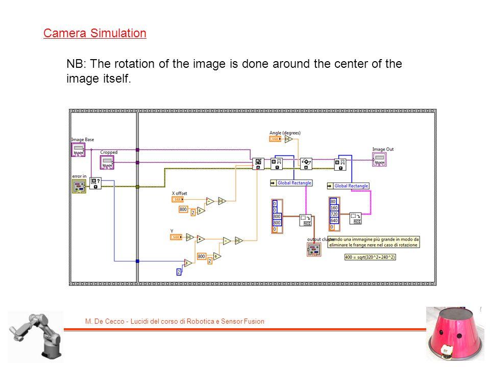 M. De Cecco - Lucidi del corso di Robotica e Sensor Fusion Camera Simulation NB: The rotation of the image is done around the center of the image itse