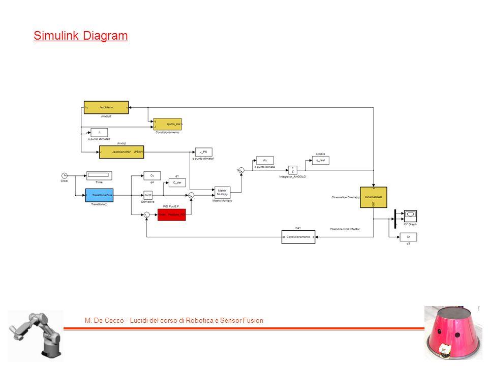 M. De Cecco - Lucidi del corso di Robotica e Sensor Fusion Simulink Diagram