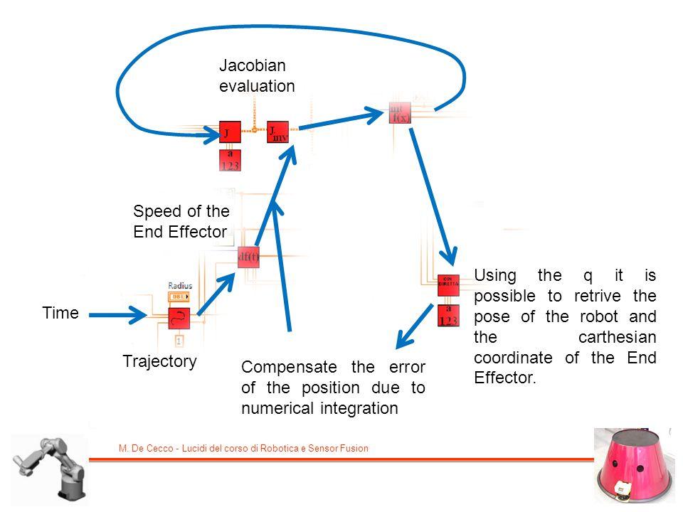 M. De Cecco - Lucidi del corso di Robotica e Sensor Fusion Time Trajectory Speed of the End Effector Using the q it is possible to retrive the pose of
