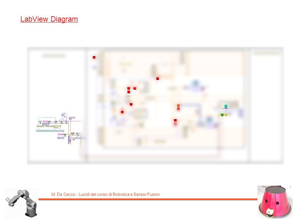 M. De Cecco - Lucidi del corso di Robotica e Sensor Fusion LabView Diagram