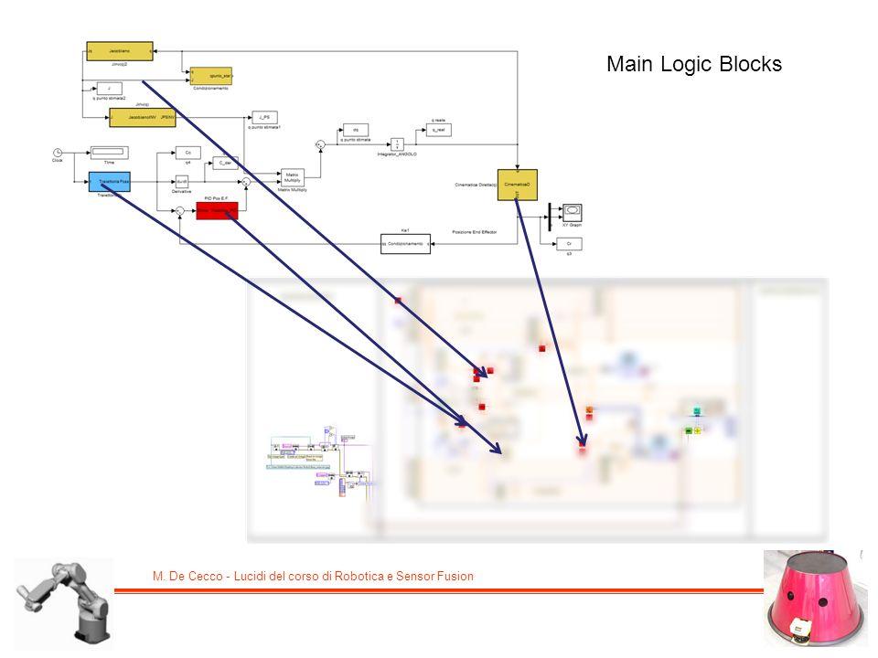 M. De Cecco - Lucidi del corso di Robotica e Sensor Fusion Main Logic Blocks
