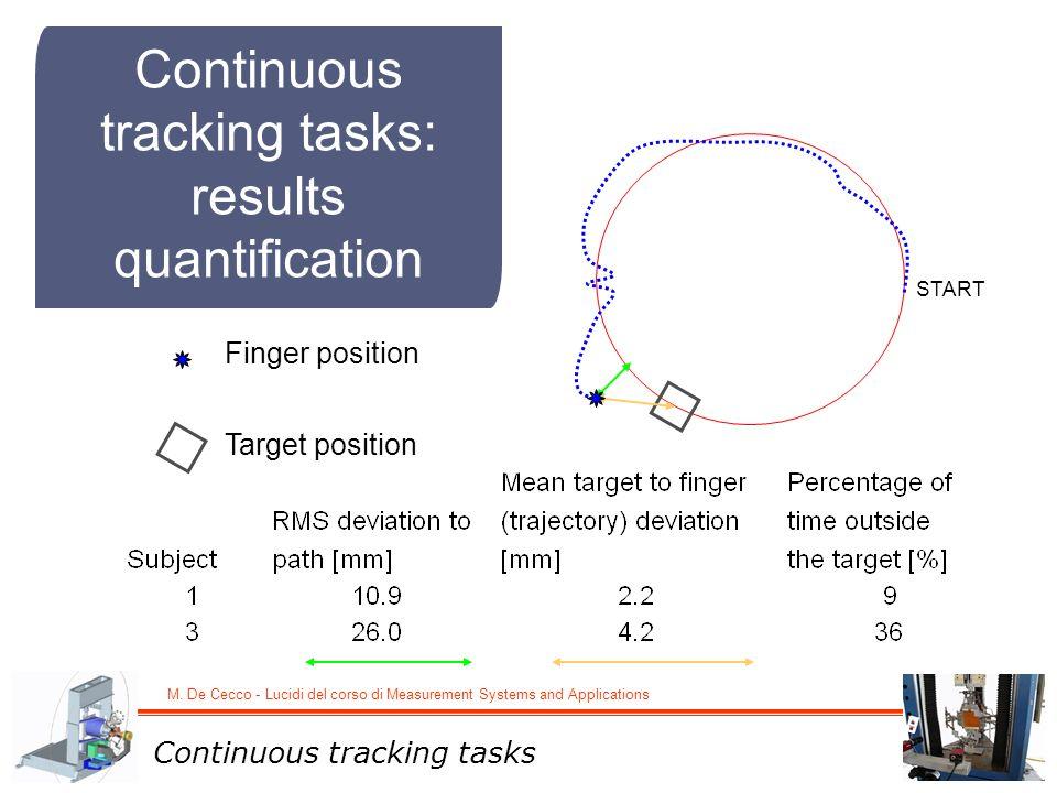 M. De Cecco - Lucidi del corso di Measurement Systems and Applications Continuous tracking tasks: results quantification Finger position Target positi