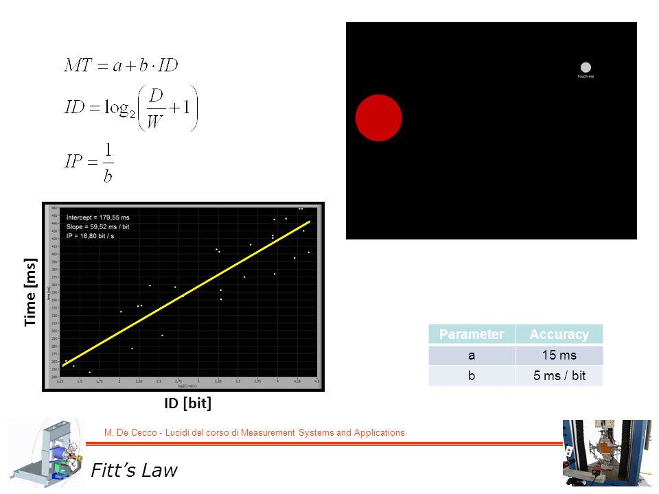 M. De Cecco - Lucidi del corso di Measurement Systems and Applications ParameterAccuracy a15 ms b5 ms / bit ID [bit] Time [ms] Fitts Law
