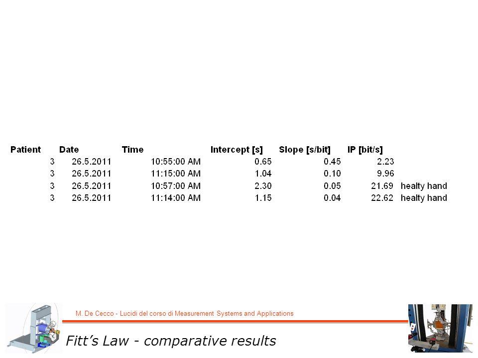 M. De Cecco - Lucidi del corso di Measurement Systems and Applications Fitts Law - comparative results
