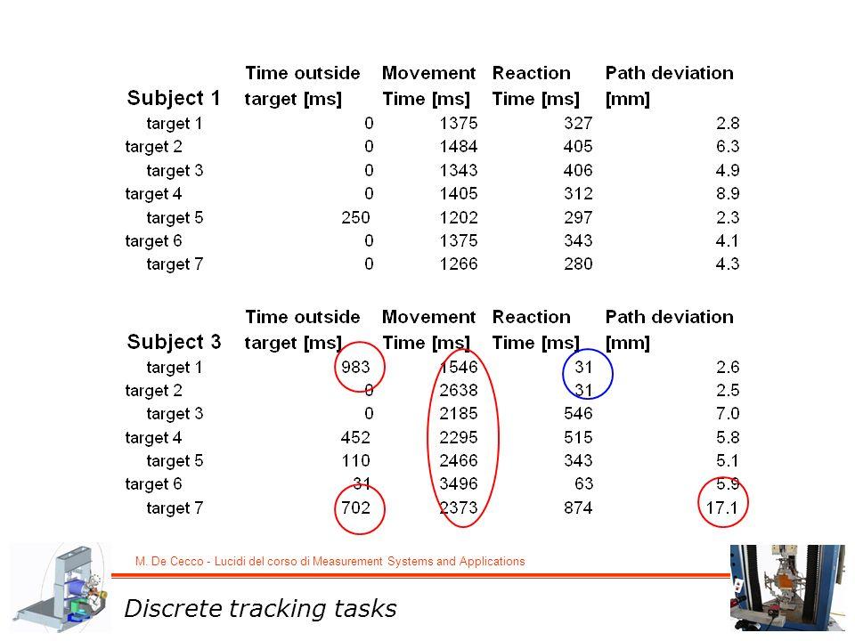 M. De Cecco - Lucidi del corso di Measurement Systems and Applications Discrete tracking tasks