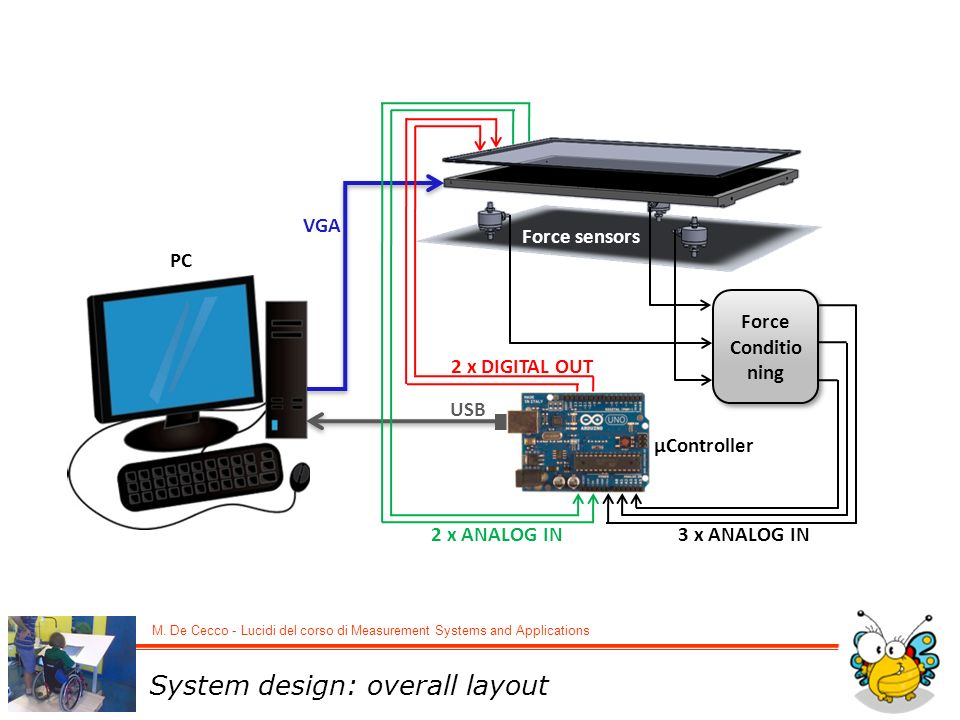 M. De Cecco - Lucidi del corso di Measurement Systems and Applications VGA Force Conditio ning 3 x ANALOG IN USB 2 x DIGITAL OUT Touch panel Force sen