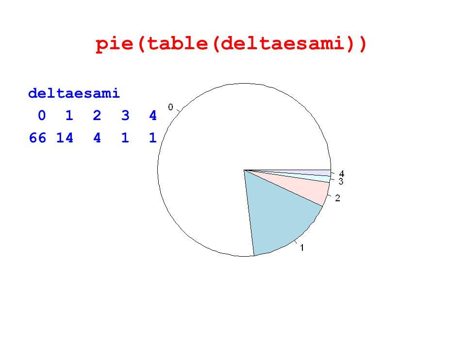 pie(table(deltaesami)) deltaesami 0 1 2 3 4 66 14 4 1 1