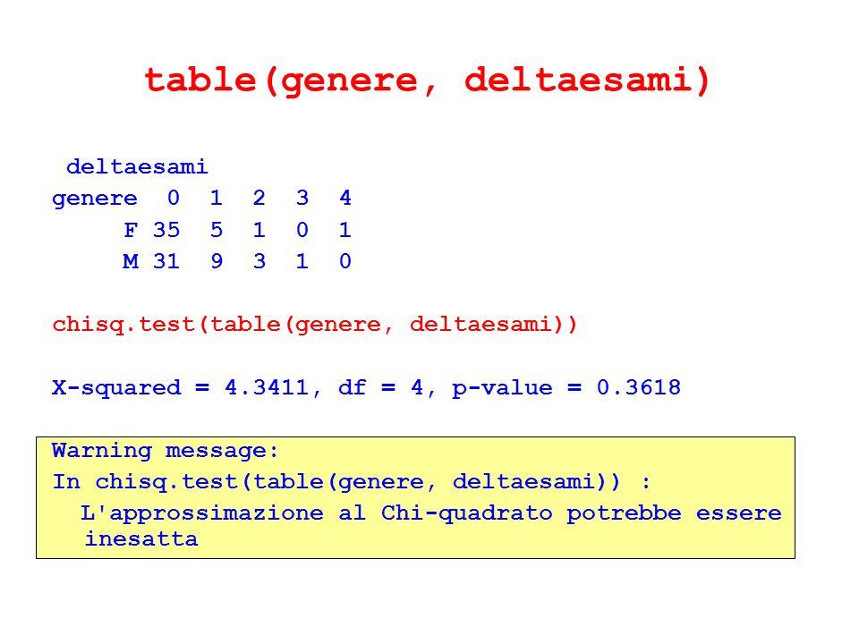 table(genere, deltaesami) deltaesami genere 0 1 2 3 4 F 35 5 1 0 1 M 31 9 3 1 0 chisq.test(table(genere, deltaesami)) X-squared = 4.3411, df = 4, p-va
