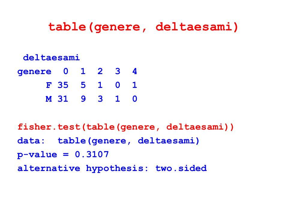table(genere, deltaesami) deltaesami genere 0 1 2 3 4 F 35 5 1 0 1 M 31 9 3 1 0 fisher.test(table(genere, deltaesami)) data: table(genere, deltaesami)