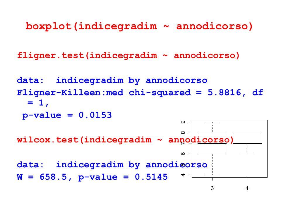 fligner.test(indicegradim ~ annodicorso) data: indicegradim by annodicorso Fligner-Killeen:med chi-squared = 5.8816, df = 1, p-value = 0.0153 wilcox.t