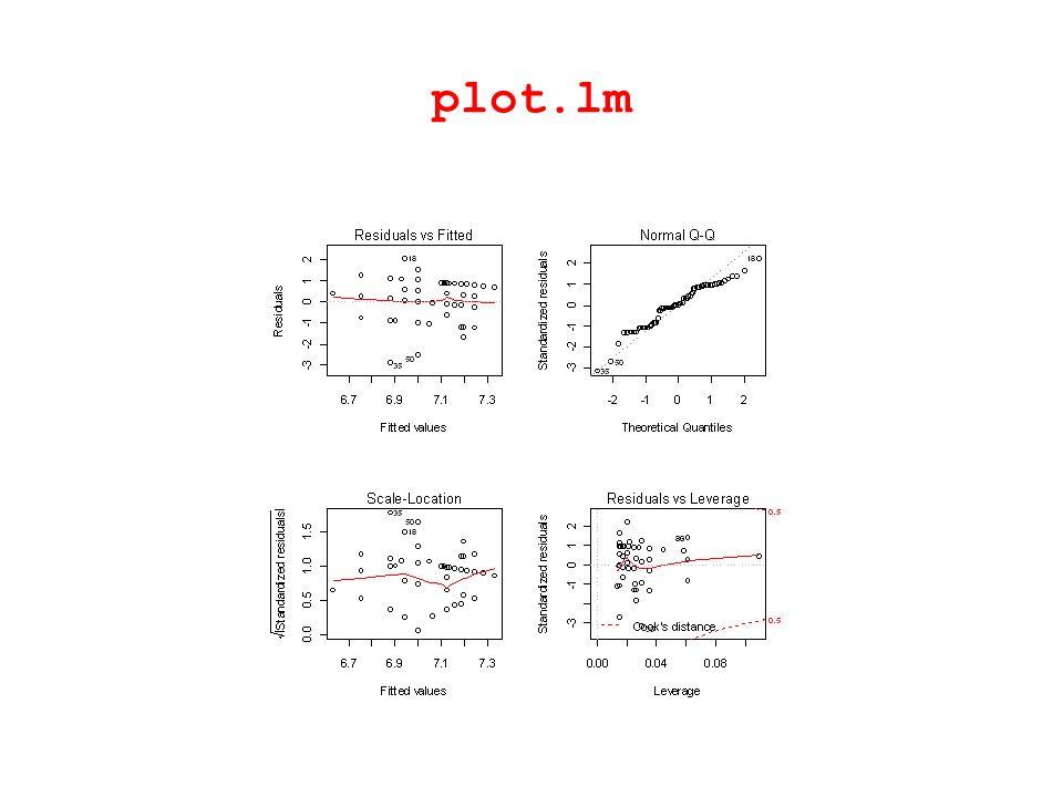 plot.lm