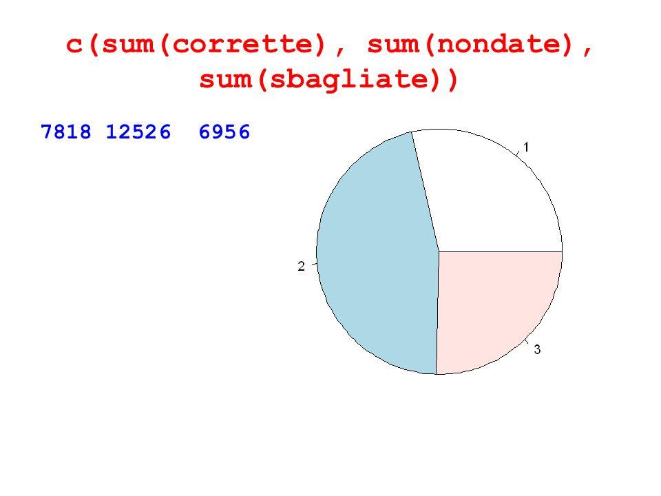 c(sum(corrette), sum(nondate), sum(sbagliate)) 7818 12526 6956