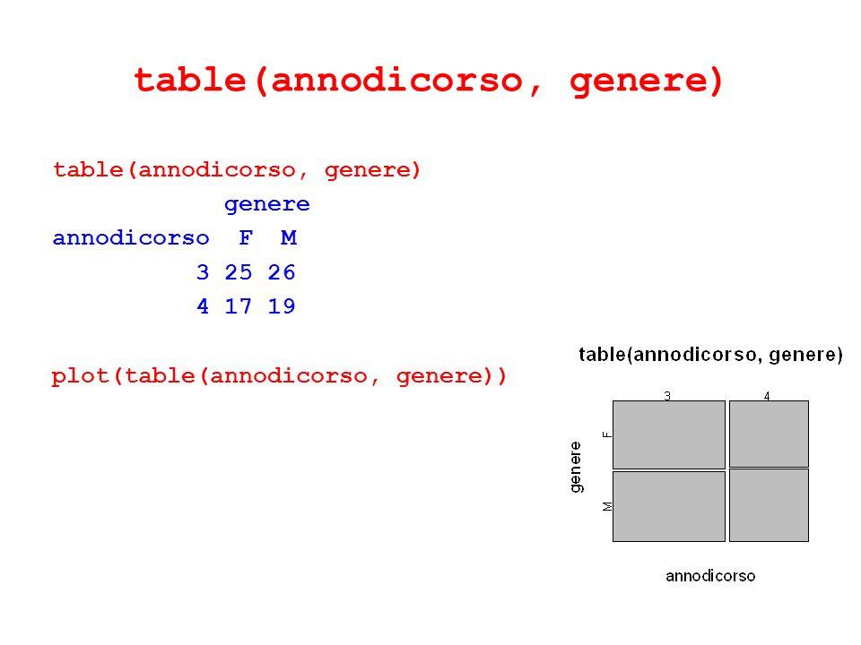 table(annodicorso, genere) genere annodicorso F M 3 25 26 4 17 19 plot(table(annodicorso, genere))