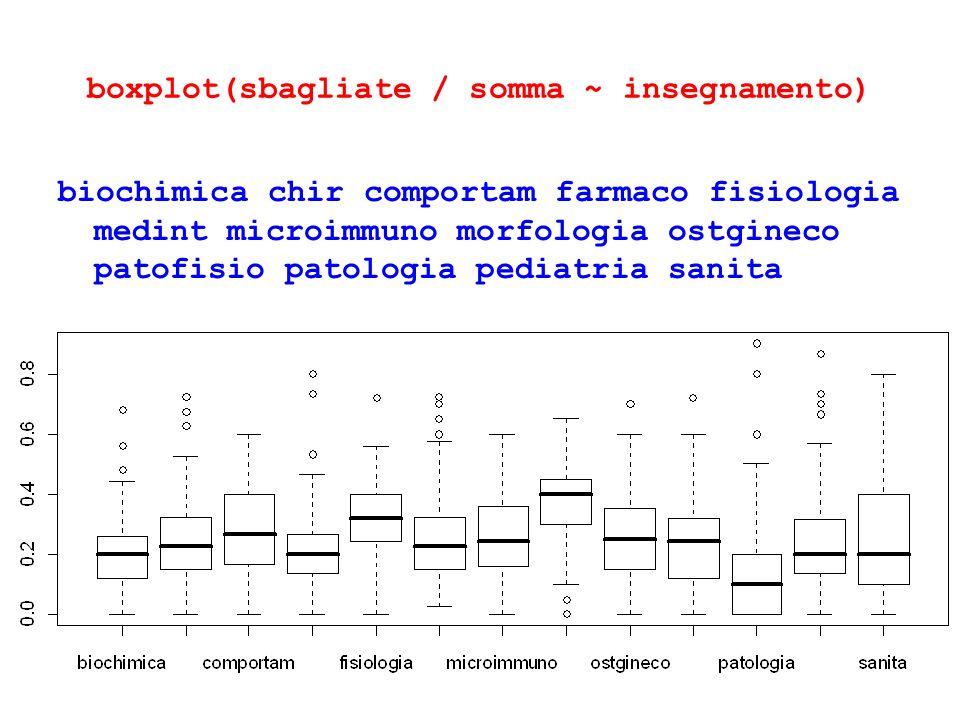 boxplot(sbagliate / somma ~ insegnamento) biochimica chir comportam farmaco fisiologia medint microimmuno morfologia ostgineco patofisio patologia ped