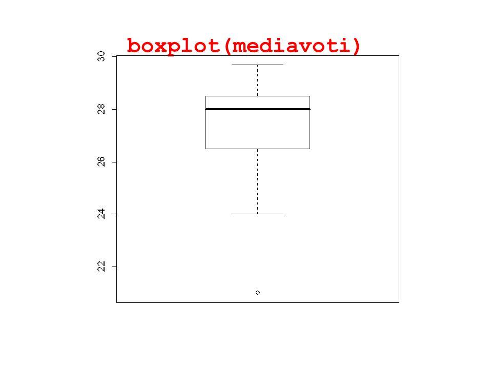 boxplot(mediavoti)