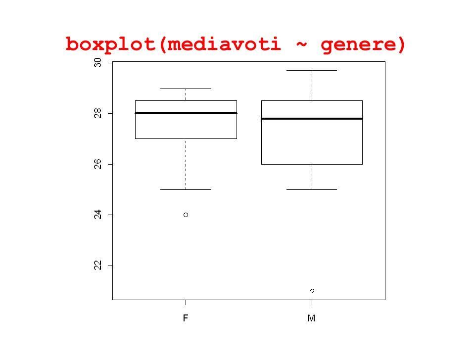 boxplot(mediavoti ~ genere)