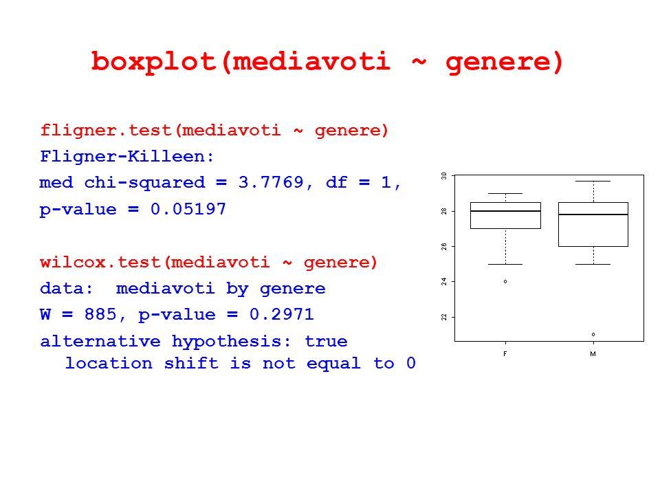 boxplot(mediavoti ~ genere) fligner.test(mediavoti ~ genere) Fligner-Killeen: med chi-squared = 3.7769, df = 1, p-value = 0.05197 wilcox.test(mediavot