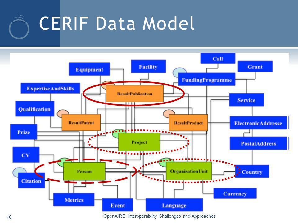 CERIF Data Model OpenAIRE: Interoperability Challenges and Approaches 10