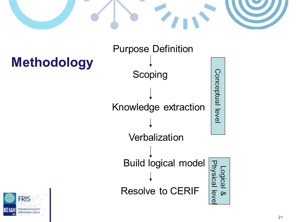 21 Methodology Purpose Definition Scoping Knowledge extraction Verbalization Build logical model Resolve to CERIF Conceptual level Logical & Physical level