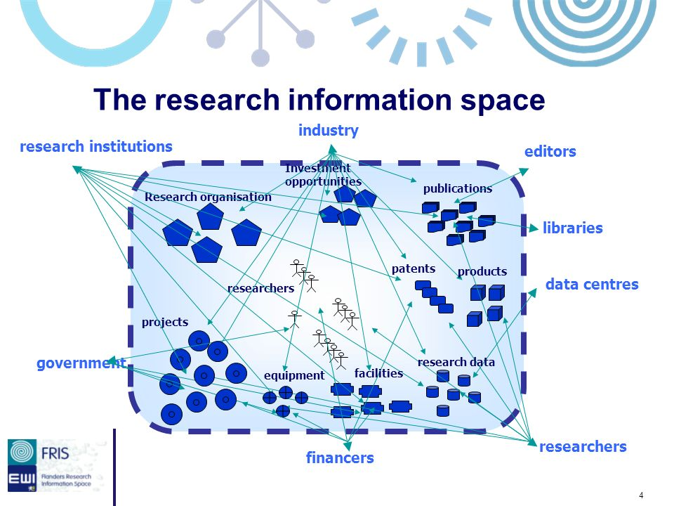 4 The research information space researchers Research organisation Investment opportunities projects publications patents equipment government financers researchers editors libraries data centres research institutions industry products research data facilities